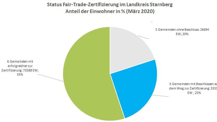 Fairtrade Kommunen Statistik 2020