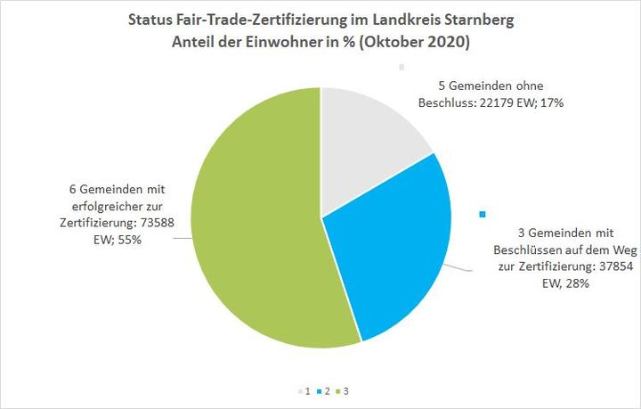 FAirtrade Grafik Okt 2020