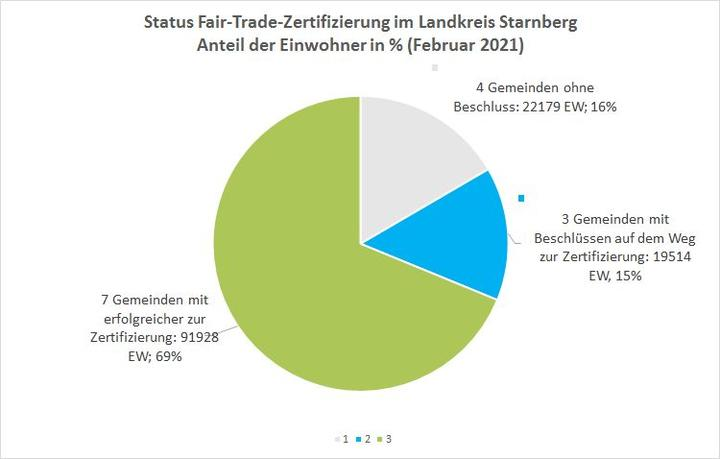 Fairtrade Statistik