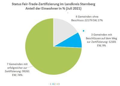 Fairtrade-Statistik 7-2021
