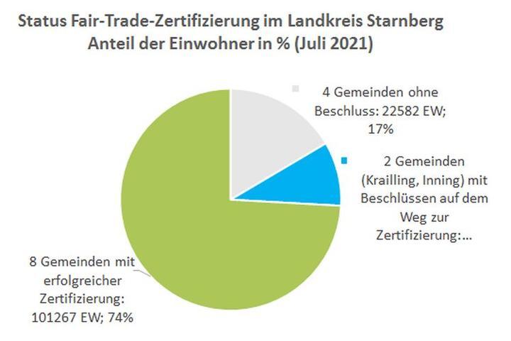 Fairtrade-Statistik 2021