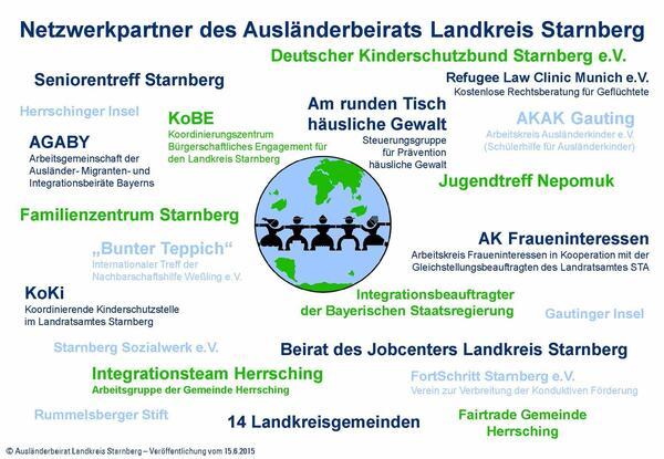 Netzwerkpartnerübersicht Ausländerbeirat Landkreis Starnberg
