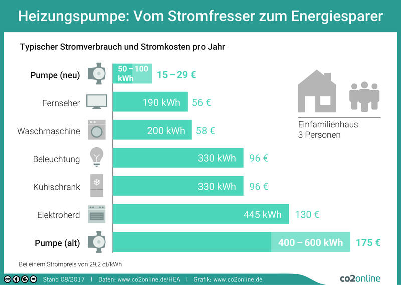 Heizungspumpe Stromfresser Grafik CO2online