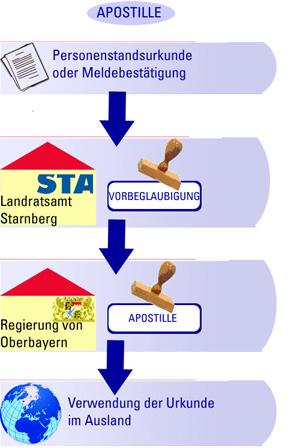 Schaubild zum Apostille-Verfahren