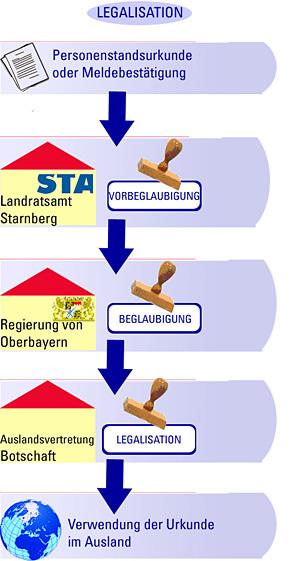 Schaubild Legalisation