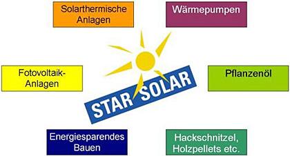 Beispiele aus dem Landkreis Starnberg